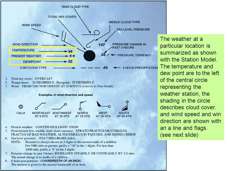 The weather at a particular location is summarized as shown with the Station Model. The temperature and dew point are to the left of the central circl