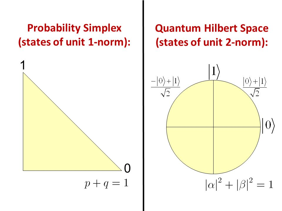 0 1 Probability Simplex (states of unit 1-norm): Quantum Hilbert Space (states of unit 2-norm):