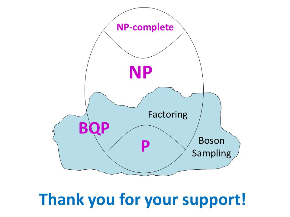 Thank you for your support! NP NP-complete P Factoring BQP Boson Sampling