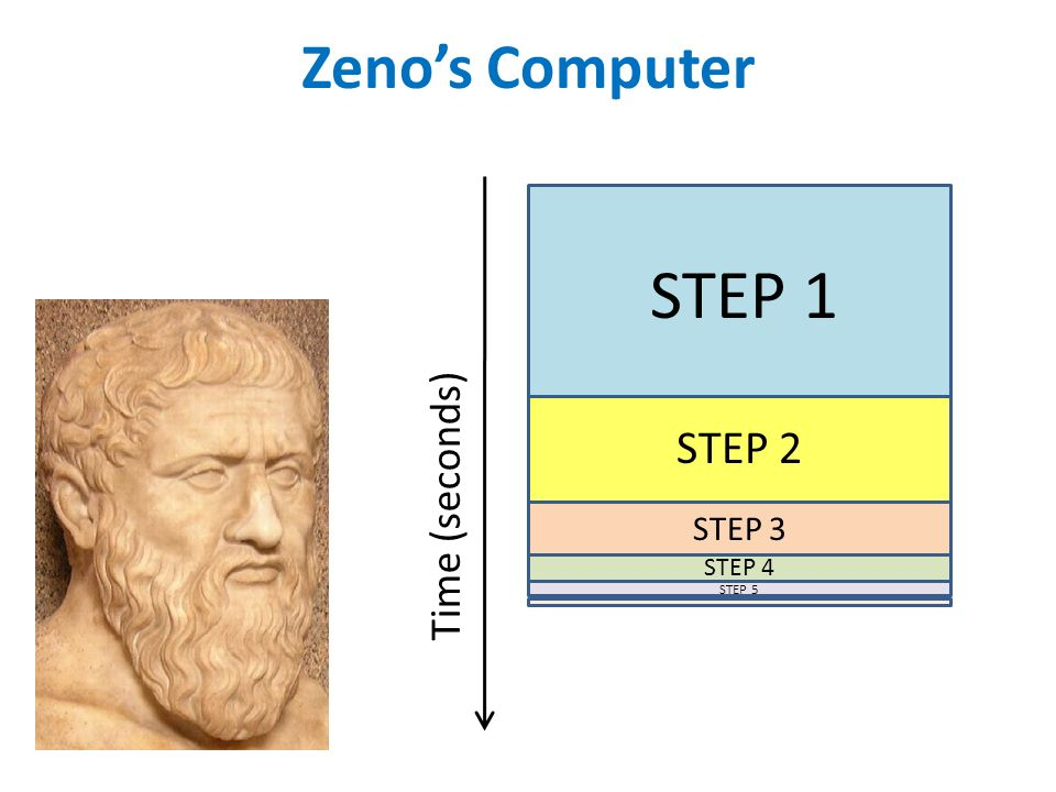 Zenos Computer STEP 1 STEP 2 STEP 3 STEP 4 STEP 5 Time (seconds)