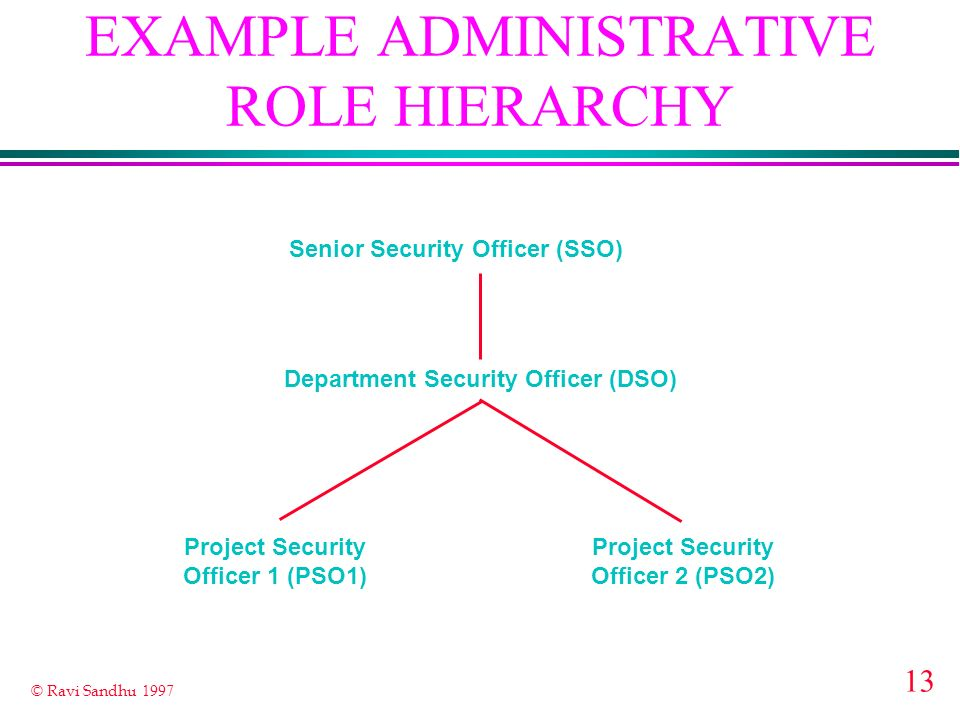 13 © Ravi Sandhu 1997 EXAMPLE ADMINISTRATIVE ROLE HIERARCHY Senior Security Officer (SSO) Department Security Officer (DSO) Project Security Officer 1 (PSO1) Project Security Officer 2 (PSO2)