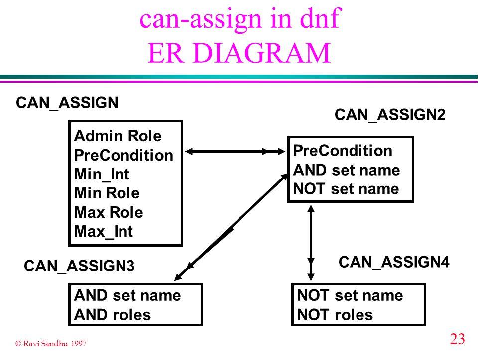 23 © Ravi Sandhu 1997 can-assign in dnf ER DIAGRAM Admin Role PreCondition Min_Int Min Role Max Role Max_Int CAN_ASSIGN PreCondition AND set name NOT