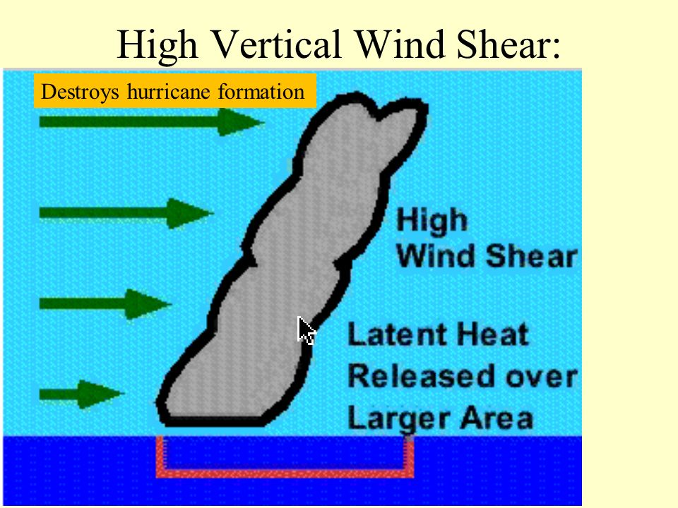 High Vertical Wind Shear: Destroys hurricane formation