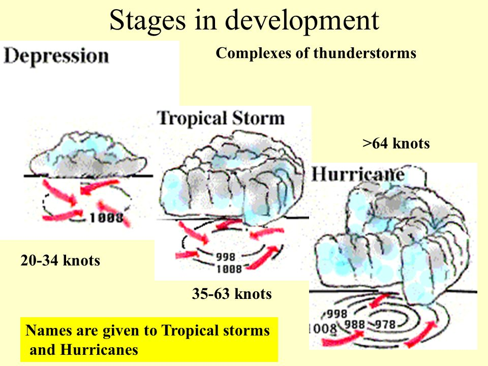 Stages in development 20-34 knots >64 knots 35-63 knots Complexes of thunderstorms Names are given to Tropical storms and Hurricanes