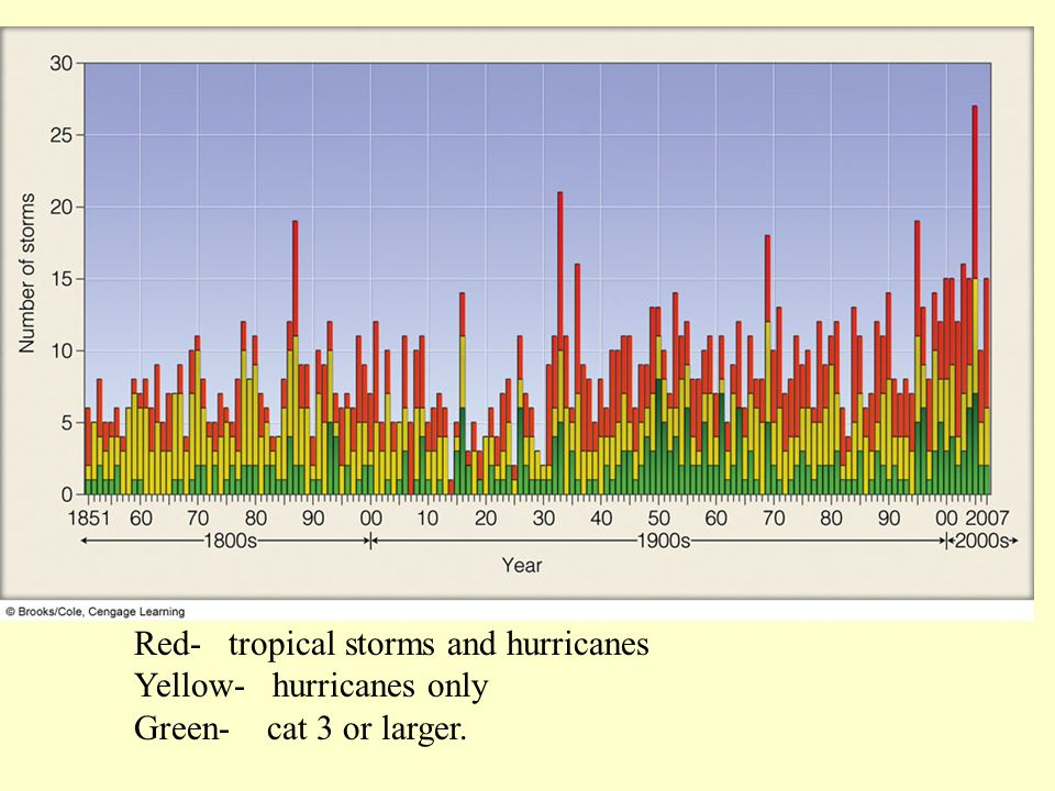 Red- tropical storms and hurricanes Yellow- hurricanes only Green- cat 3 or larger.