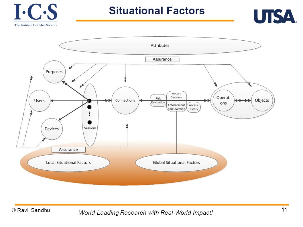 © Ravi Sandhu 11 World-Leading Research with Real-World Impact! Situational Factors