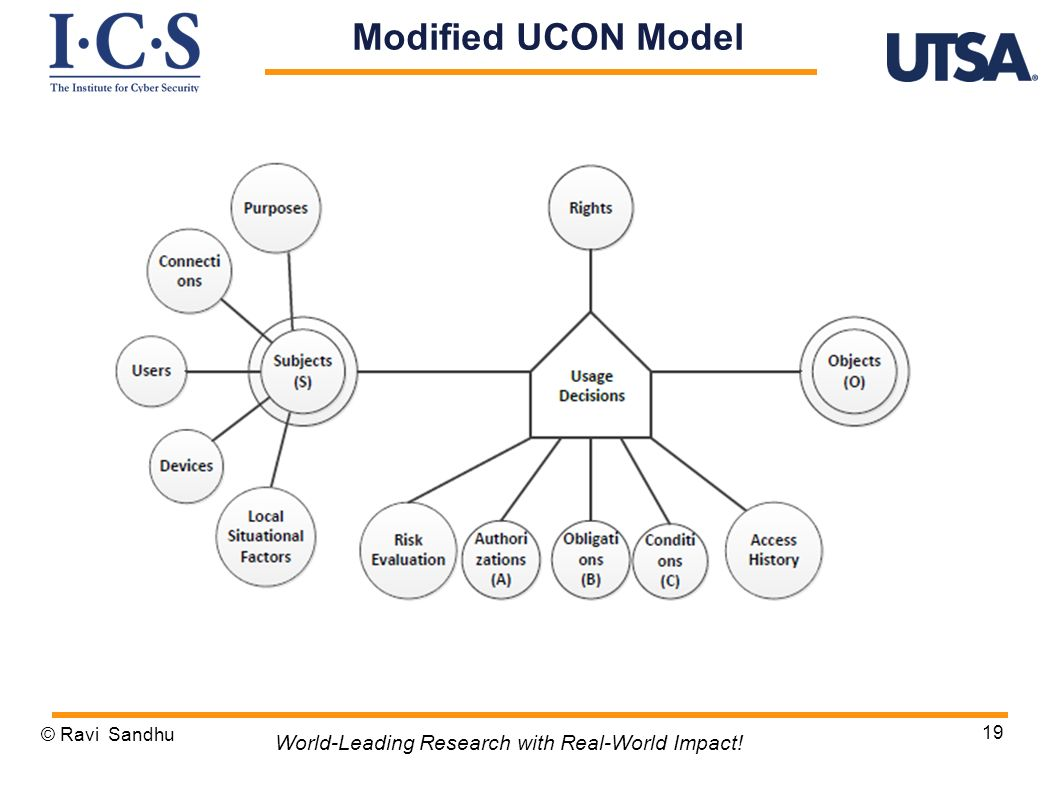 © Ravi Sandhu 19 World-Leading Research with Real-World Impact! Modified UCON Model