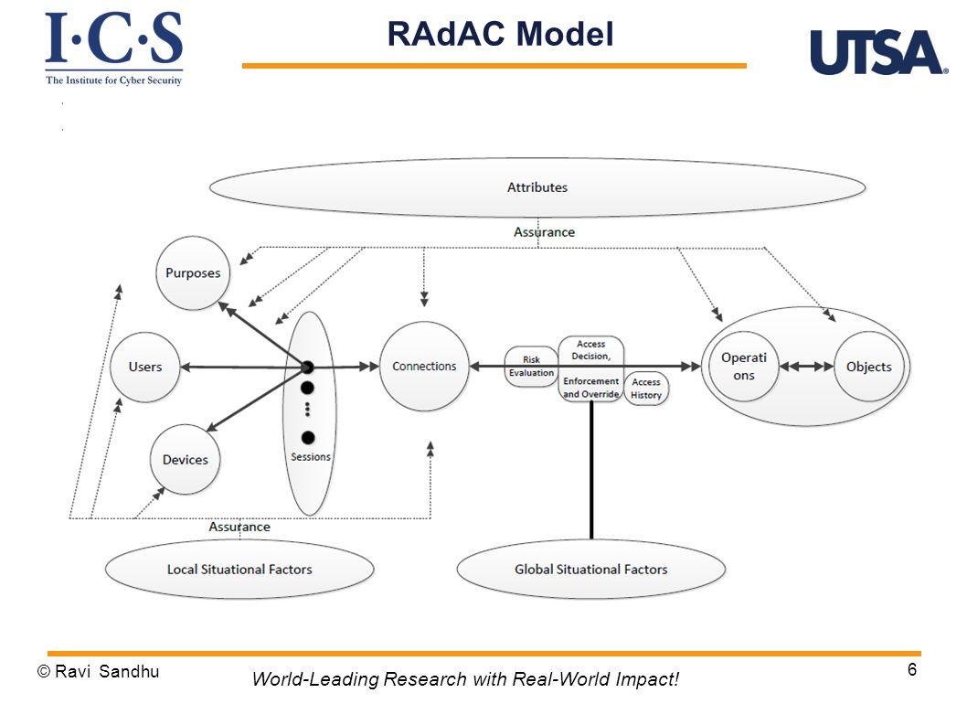 © Ravi Sandhu 6 World-Leading Research with Real-World Impact! RAdAC Model