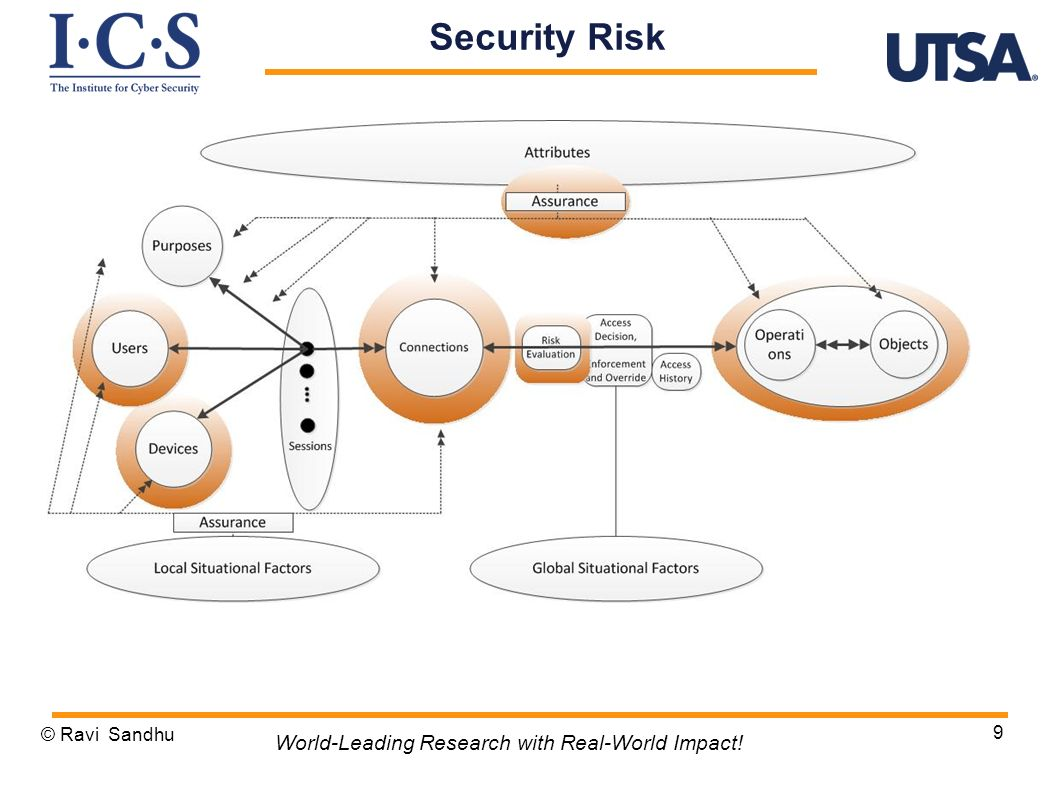 © Ravi Sandhu 9 World-Leading Research with Real-World Impact! Security Risk