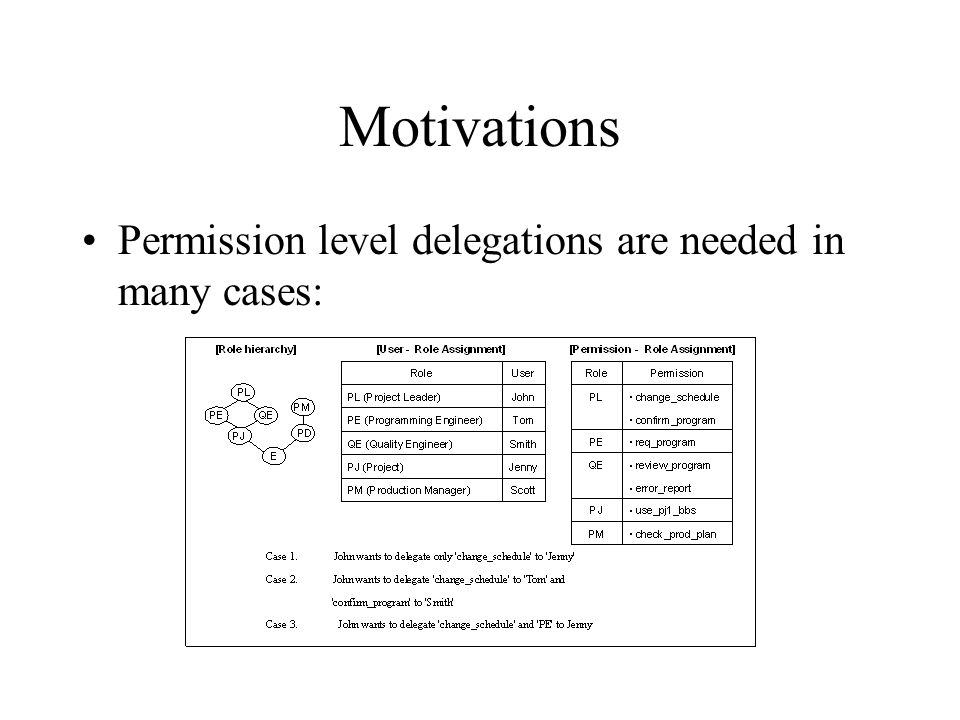 Motivations Permission level delegations are needed in many cases: