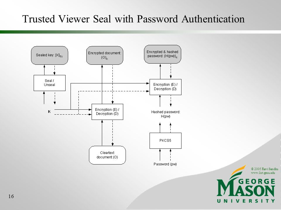 © 2005 Ravi Sandhu www.list.gmu.edu 16 Trusted Viewer Seal with Password Authentication