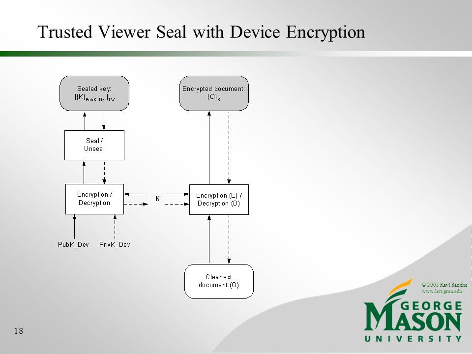 © 2005 Ravi Sandhu www.list.gmu.edu 18 Trusted Viewer Seal with Device Encryption