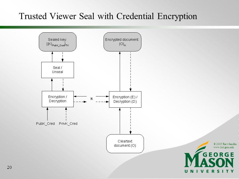 © 2005 Ravi Sandhu   20 Trusted Viewer Seal with Credential Encryption