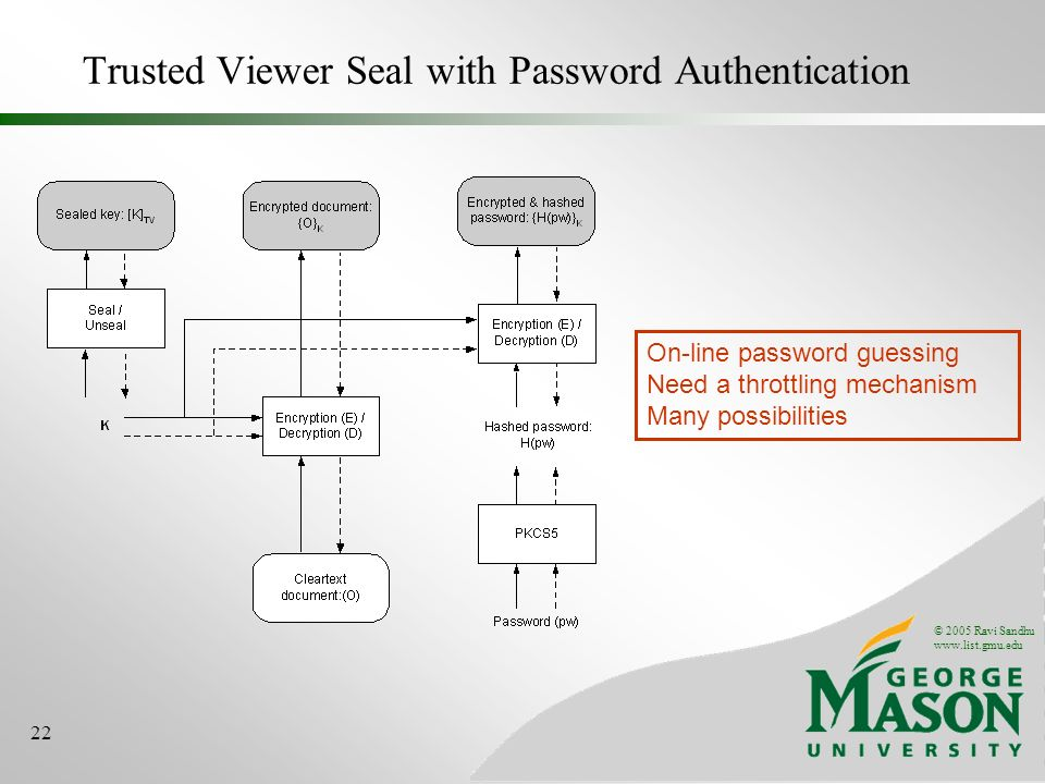© 2005 Ravi Sandhu www.list.gmu.edu 22 Trusted Viewer Seal with Password Authentication On-line password guessing Need a throttling mechanism Many possibilities