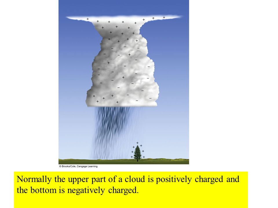 Normally the upper part of a cloud is positively charged and the bottom is negatively charged.