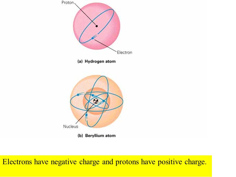 Electrons have negative charge and protons have positive charge.