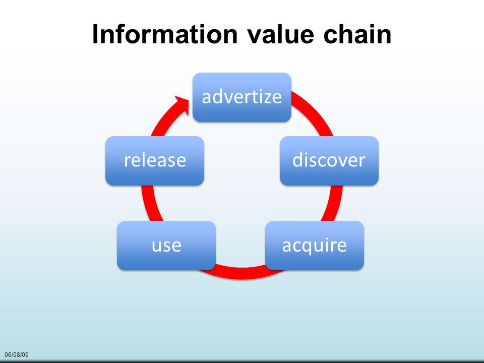 06/08/09 Information value chain advertizediscoveracquireuserelease