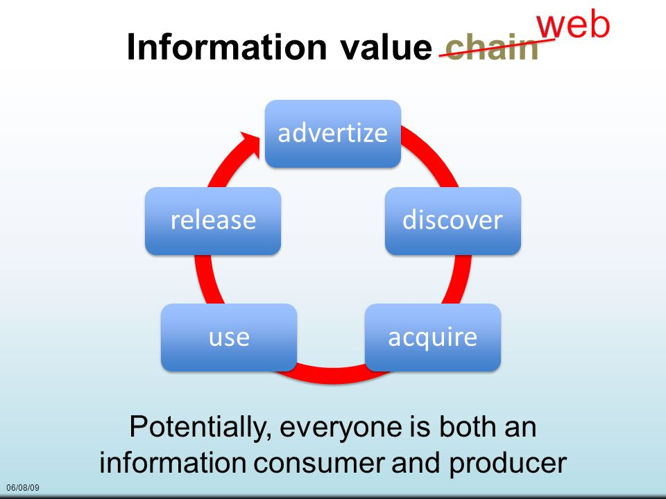 06/08/09 Information value chain advertizediscoveracquireuserelease Potentially, everyone is both an information consumer and producer
