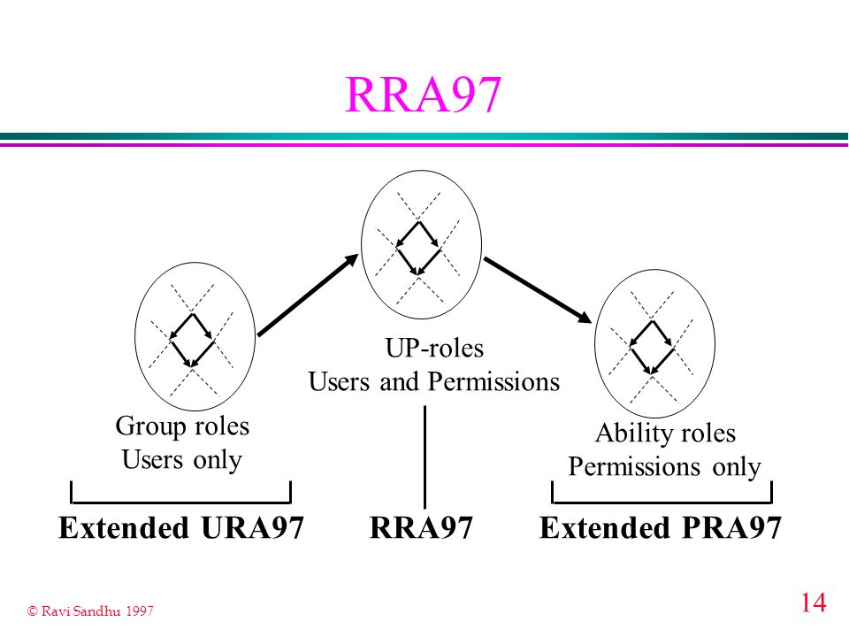14 © Ravi Sandhu 1997 RRA97 Group roles Users only UP-roles Users and Permissions Ability roles Permissions only Extended URA97RRA97Extended PRA97