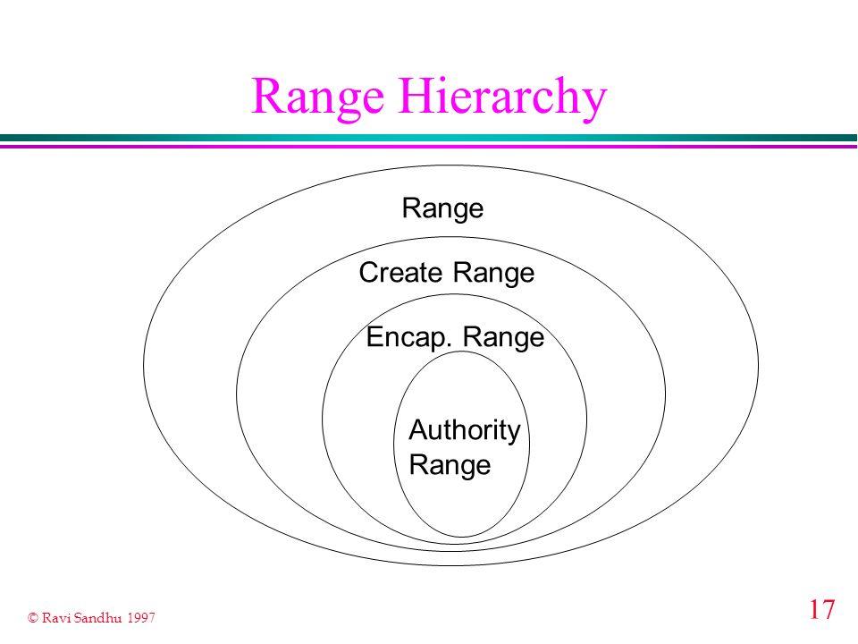 17 © Ravi Sandhu 1997 Range Hierarchy Range Create Range Encap. Range Authority Range
