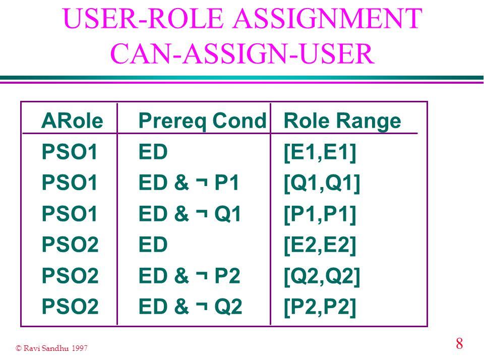 8 © Ravi Sandhu 1997 USER-ROLE ASSIGNMENT CAN-ASSIGN-USER ARolePrereq CondRole Range PSO1ED[E1,E1] PSO1ED & ¬ P1[Q1,Q1] PSO1ED & ¬ Q1[P1,P1] PSO2ED[E2