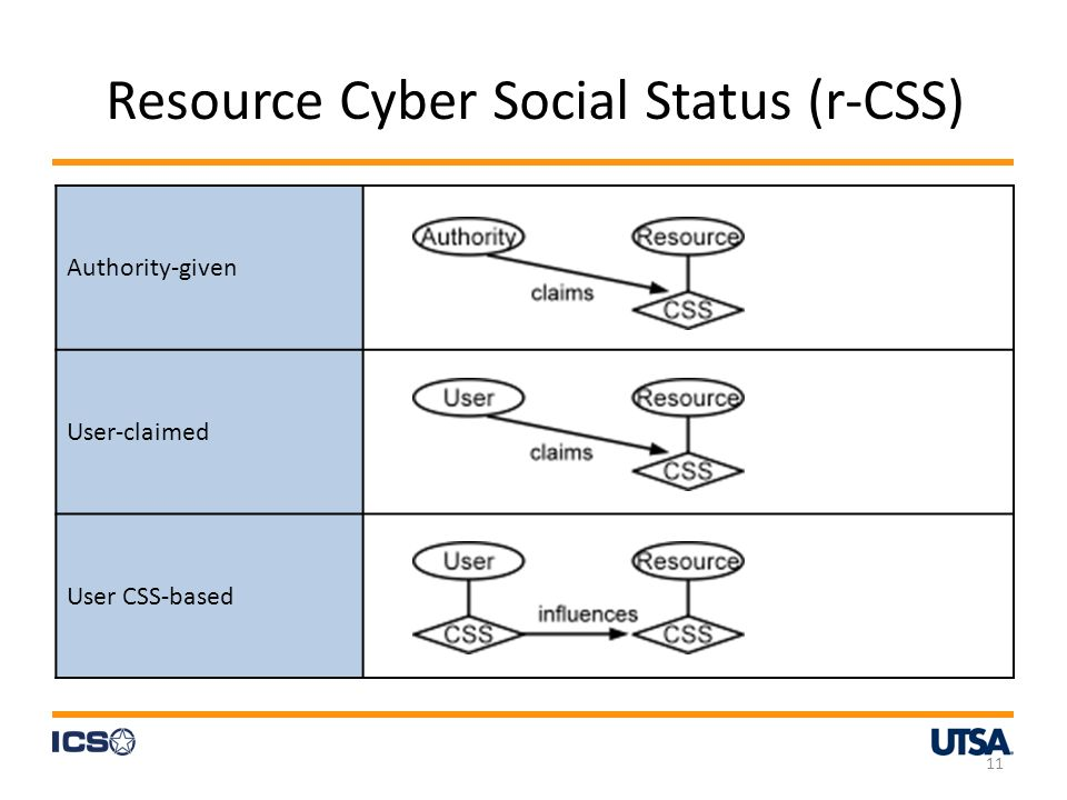 Authority-given User-claimed User CSS-based Resource Cyber Social Status (r-CSS) 11
