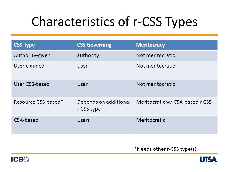 Characteristics of r-CSS Types 14 CSS TypeCSS GoverningMeritocracy Authority-givenauthorityNot meritocratic User-claimedUserNot meritocratic User CSS-basedUserNot meritocratic Resource CSS-based*Depends on additional r-CSS type Meritocratic w/ CSA-based r-CSS CSA-basedUsersMeritocratic *Needs other r-CSS type(s)