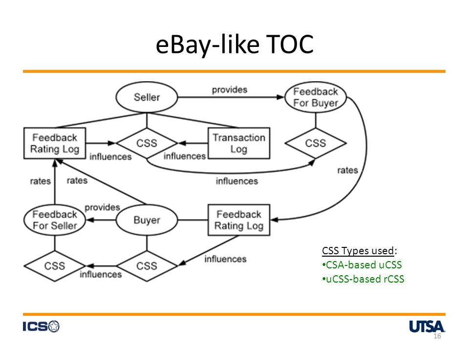 eBay-like TOC 16 CSS Types used: CSA-based uCSS uCSS-based rCSS