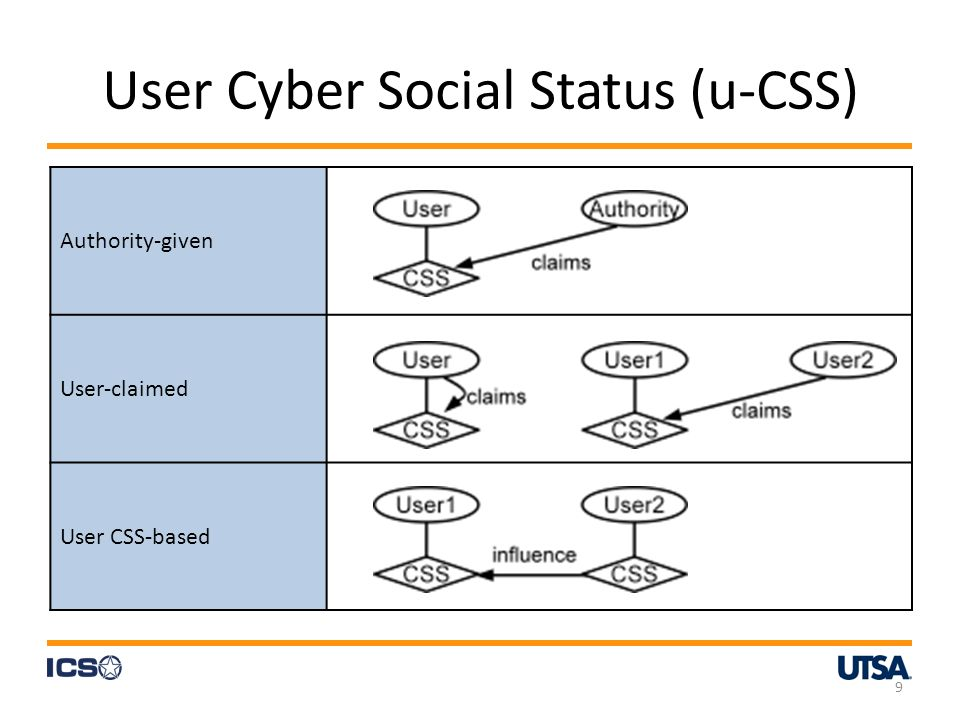 Authority-given User-claimed User CSS-based User Cyber Social Status (u-CSS) 9