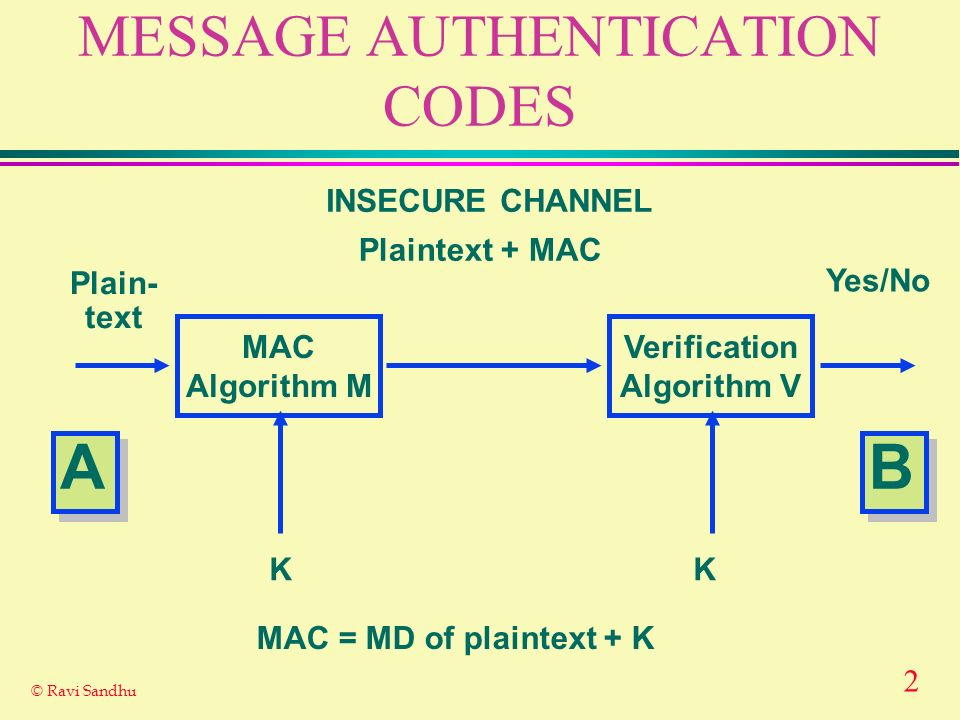 2 © Ravi Sandhu MESSAGE AUTHENTICATION CODES MAC Algorithm M Verification Algorithm V Plain- text Yes/No Plaintext + MAC INSECURE CHANNEL K A A B B K MAC = MD of plaintext + K