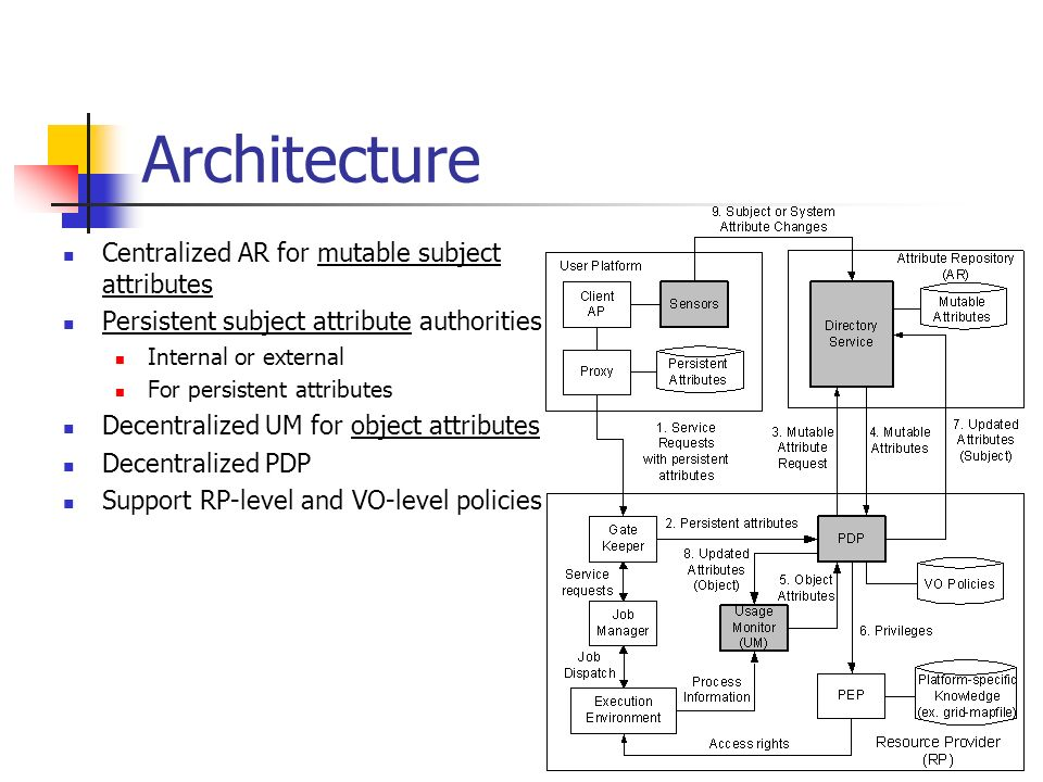 Architecture Centralized AR for mutable subject attributes Persistent subject attribute authorities Internal or external For persistent attributes Dec
