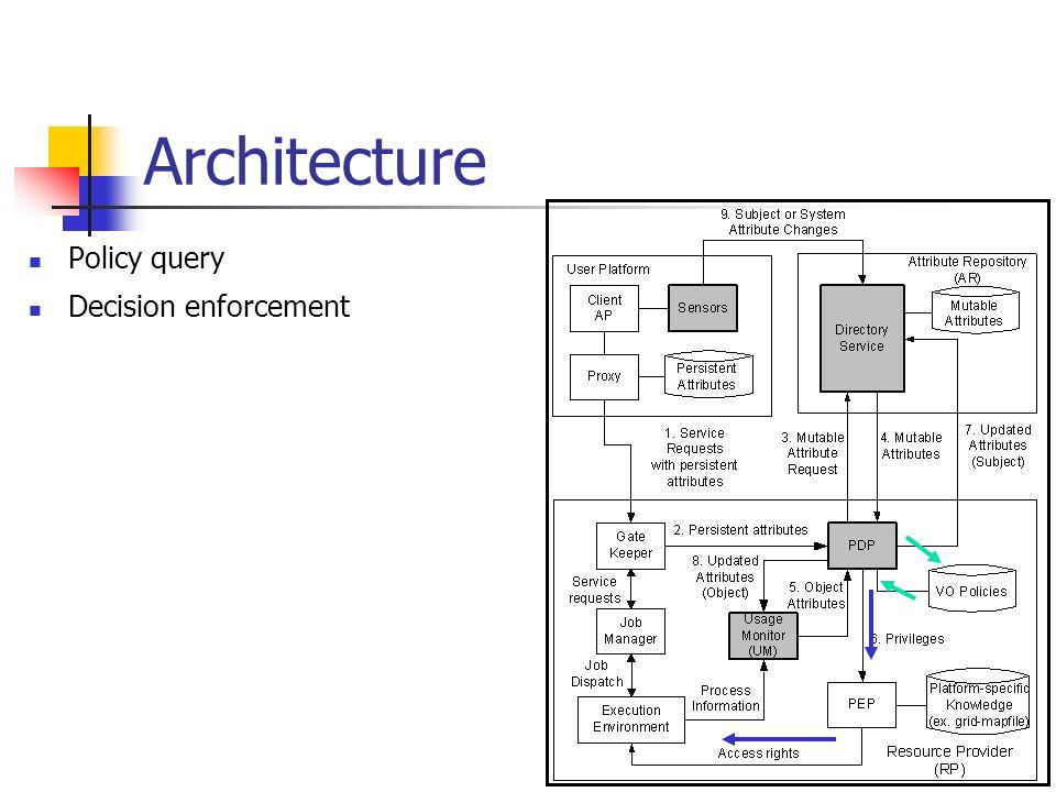 Architecture Policy query Decision enforcement