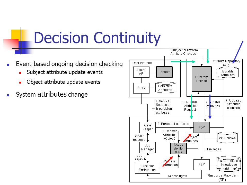 Decision Continuity Event-based ongoing decision checking Subject attribute update events Object attribute update events System attributes change