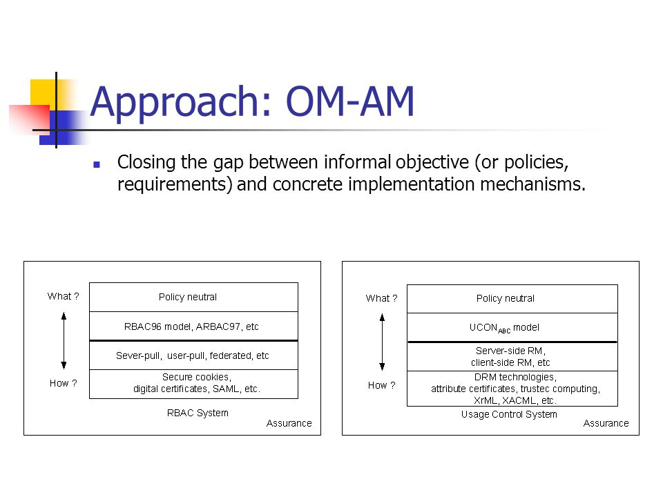 Approach: OM-AM Closing the gap between informal objective (or policies, requirements) and concrete implementation mechanisms.