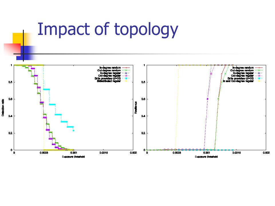Impact of topology