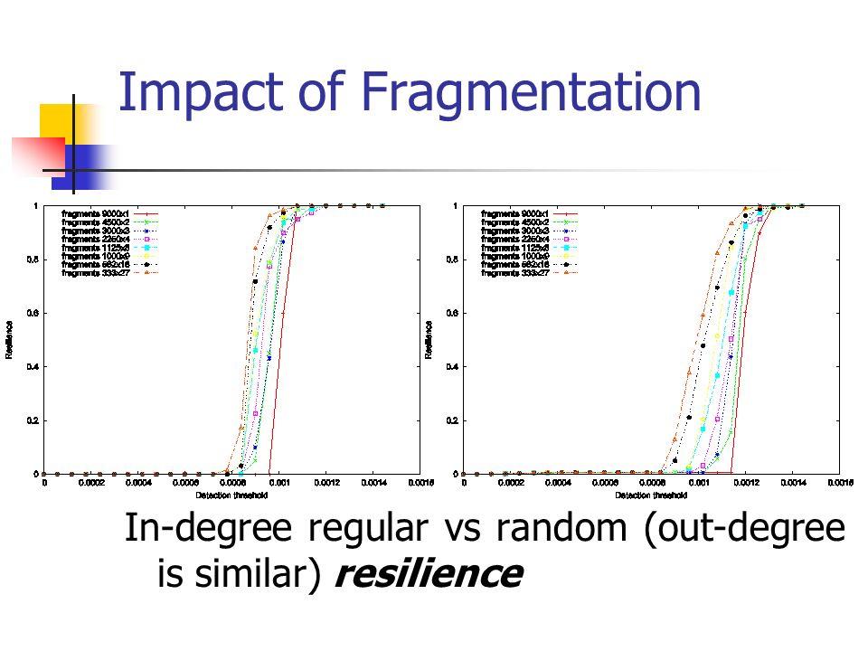 Impact of Fragmentation In-degree regular vs random (out-degree is similar) resilience