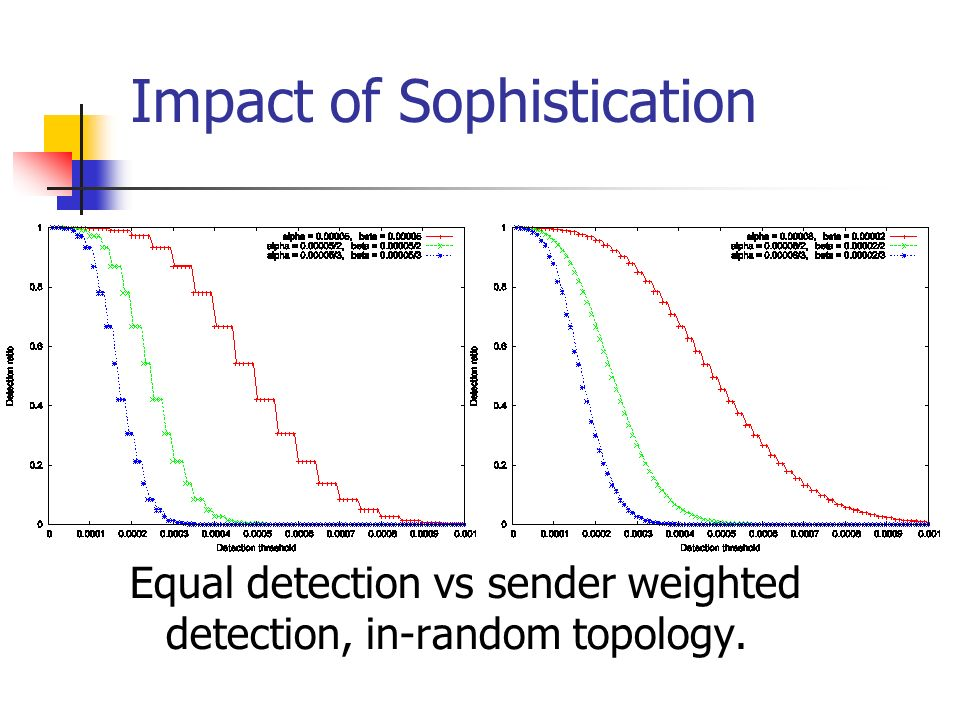 Impact of Sophistication Equal detection vs sender weighted detection, in-random topology.