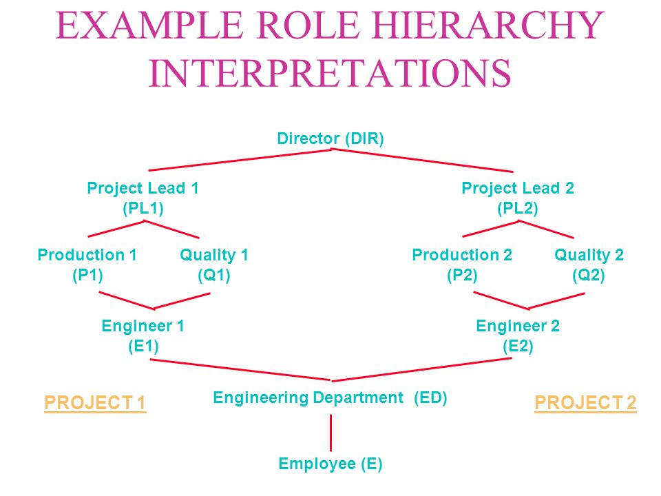 ROLE HIERARCHIES u Inheritance hierarchies l permission inheritance l user inheritance u Activation hierarchies l role membership versus role activation