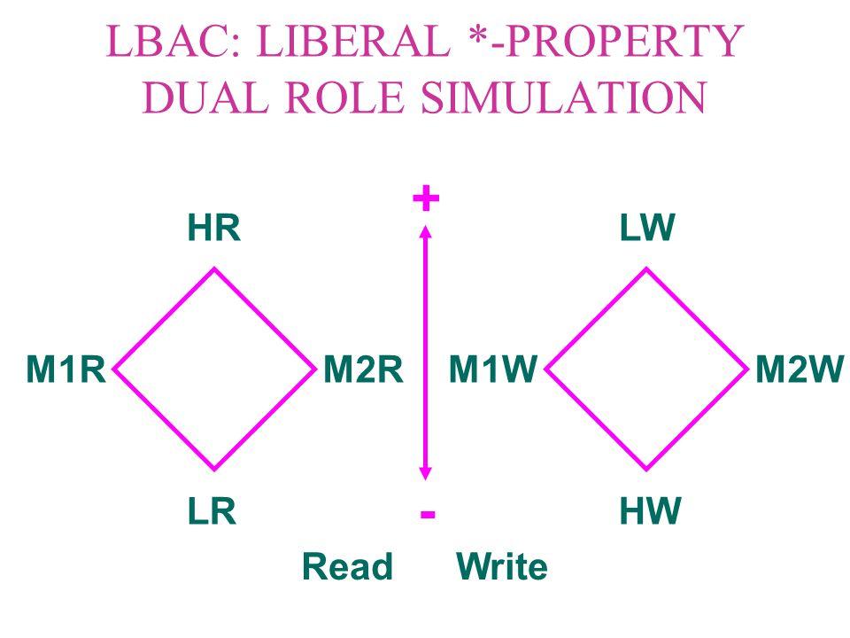 LBAC: LIBERAL *-PROPERTY DUAL ROLE SIMULATION HR LR M1RM2R LW HW M1WM2W Read Write - +