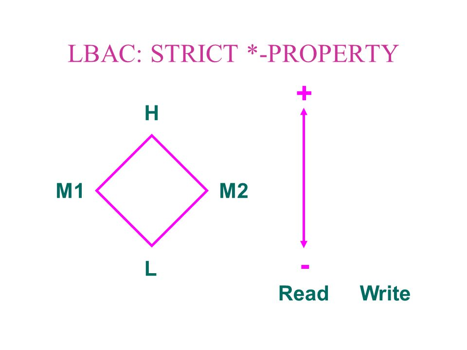 LBAC: LIBERAL *-PROPERTY DUAL ROLE SIMULATION HR LR M1RM2R LW HW M1WM2W Read Write - +