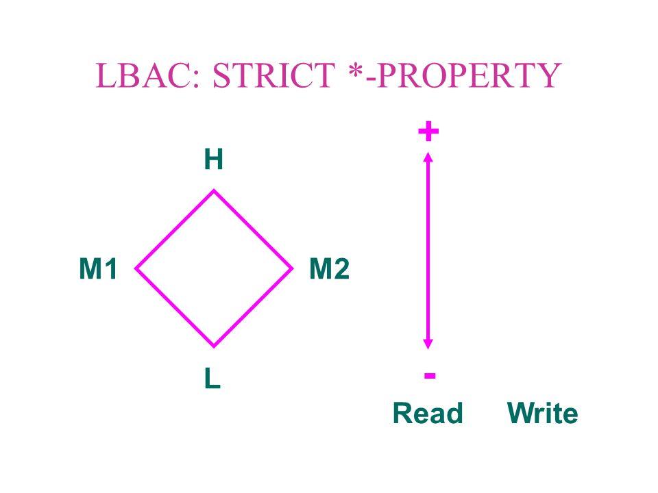 LBAC: STRICT *-PROPERTY H L M1M2 ReadWrite - +