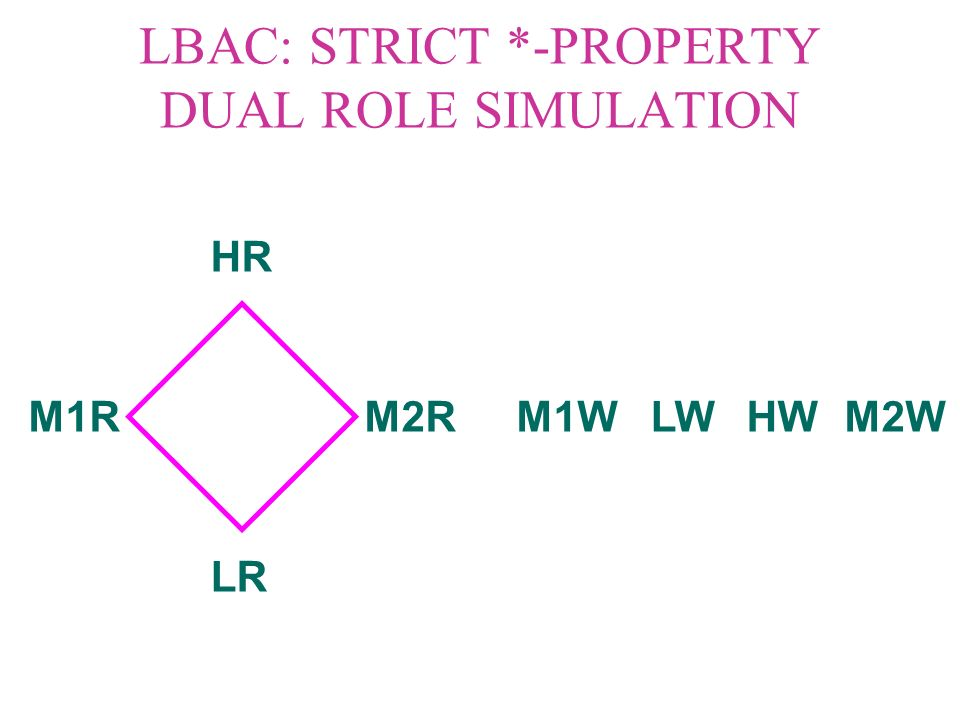 LBAC: STRICT *-PROPERTY H L M1M2 ReadWrite - +
