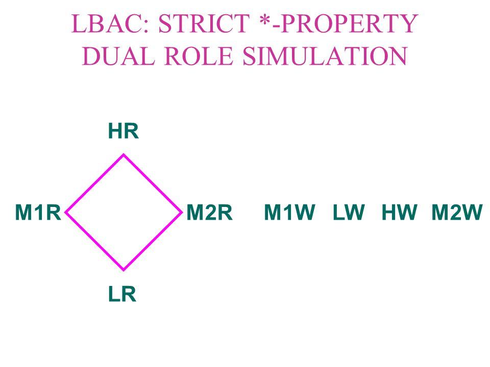 LBAC: STRICT *-PROPERTY DUAL ROLE SIMULATION HR LR M1RM2R LWHWM1WM2W