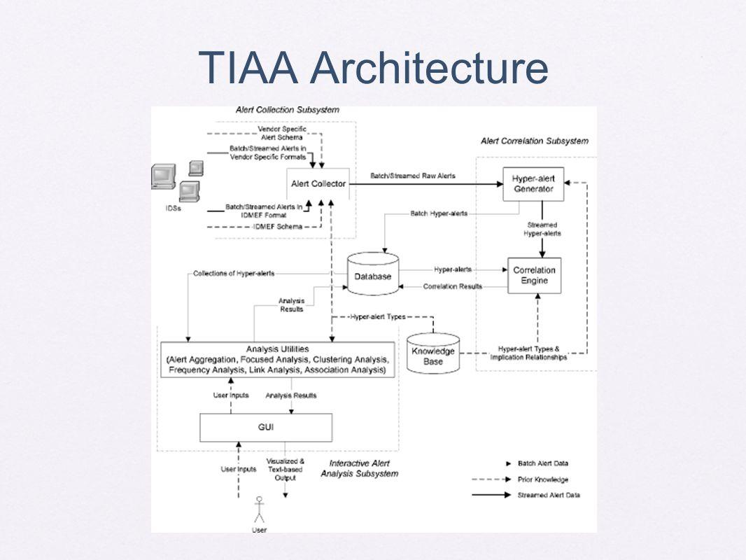TIAA Architecture