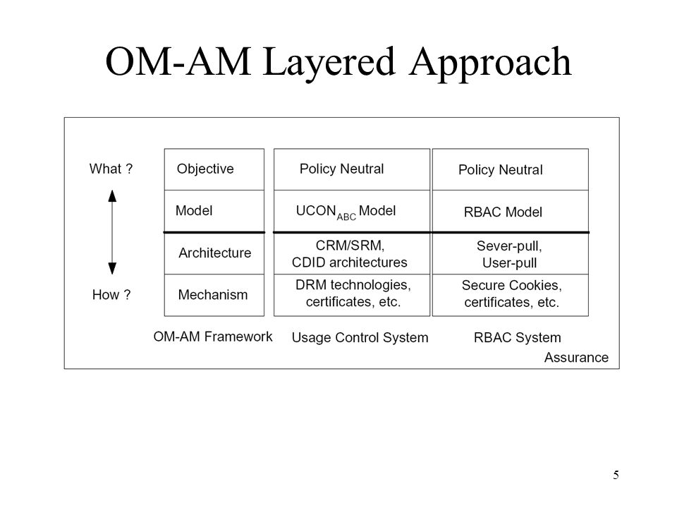 5 OM-AM Layered Approach