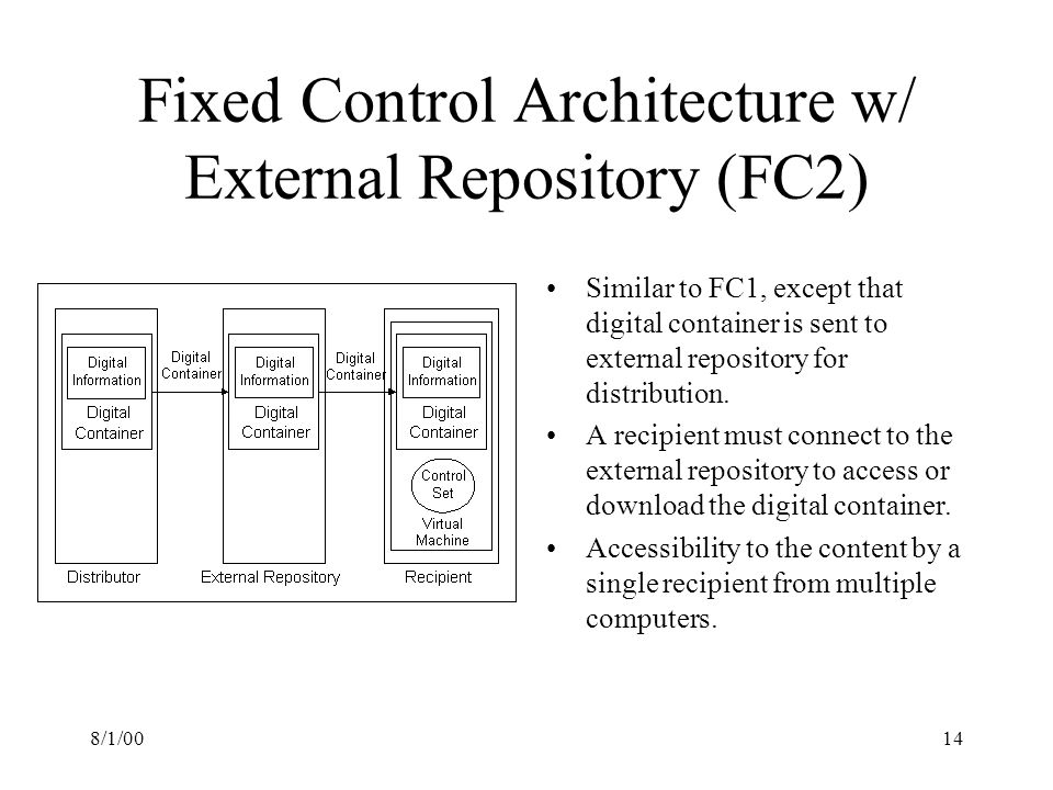 8/1/0014 Fixed Control Architecture w/ External Repository (FC2) Similar to FC1, except that digital container is sent to external repository for distribution.