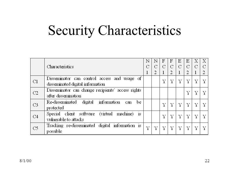 8/1/0022 Security Characteristics
