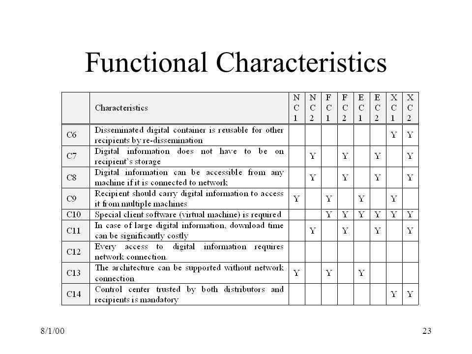 8/1/0023 Functional Characteristics