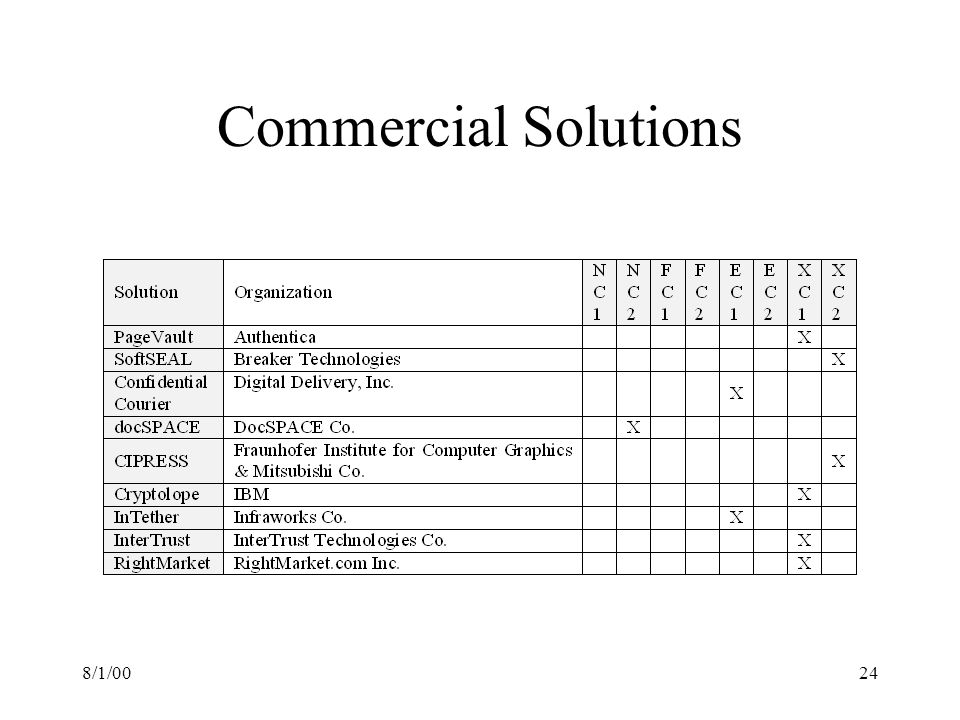 8/1/0024 Commercial Solutions