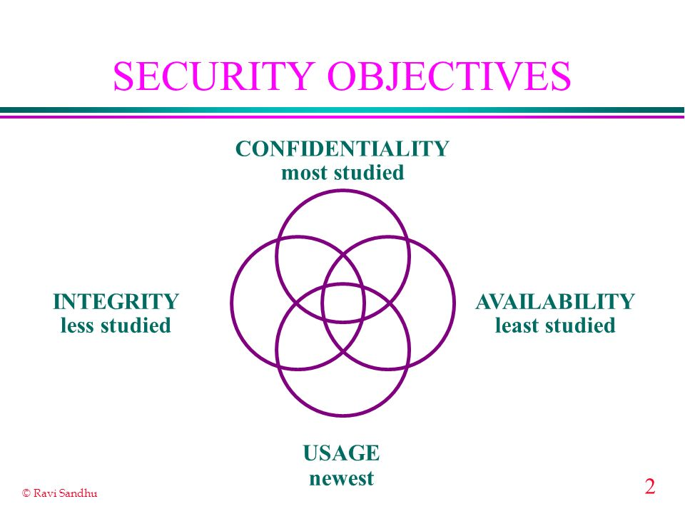 2 © Ravi Sandhu SECURITY OBJECTIVES INTEGRITY less studied AVAILABILITY least studied CONFIDENTIALITY most studied USAGE newest
